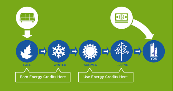 Fall and winter solar timeline