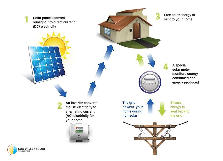 how-solar-works-sunvalleysolar.jpg