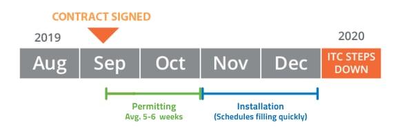Resi Install Timeline-1