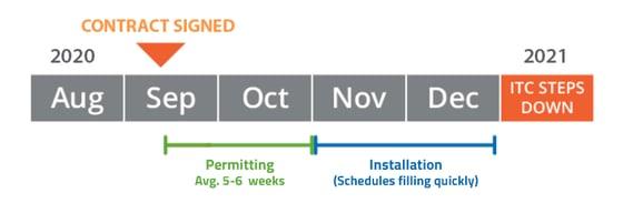 Resi Install Timeline-2020