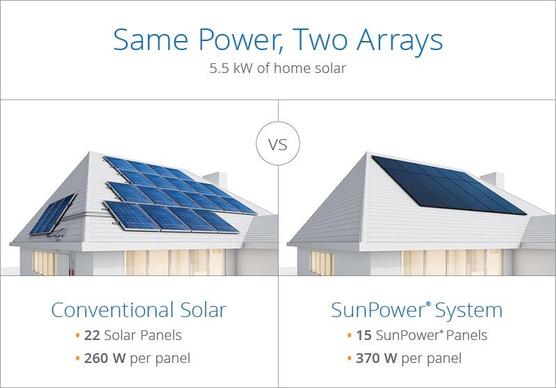 SunPower 2